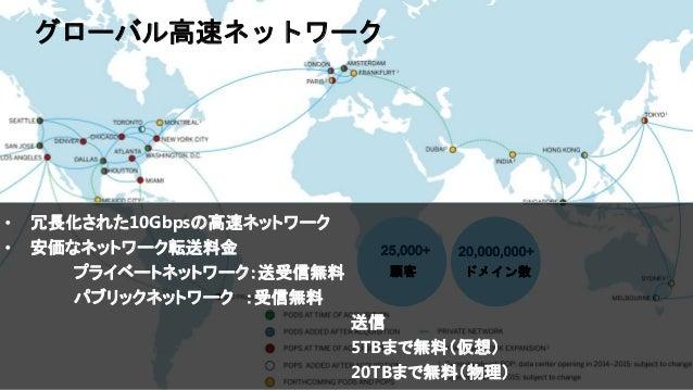 IBM Cloud: Think it. Build it. Tap into it. ドメイン数 20,000,000+ 顧客 25,000+ グローバル高速ネットワーク • 冗長化された10Gbpsの高速ネットワーク • 安価なネットワーク...