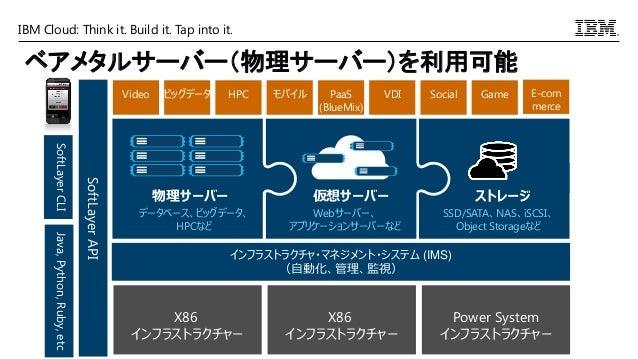 IBM Cloud: Think it. Build it. Tap into it. ベアメタルサーバー(物理サーバー)を利用可能 物理サーバー データベース、ビッグデータ、 HPCなど 仮想サーバー Webサーバー、 アプリケーションサーバ...