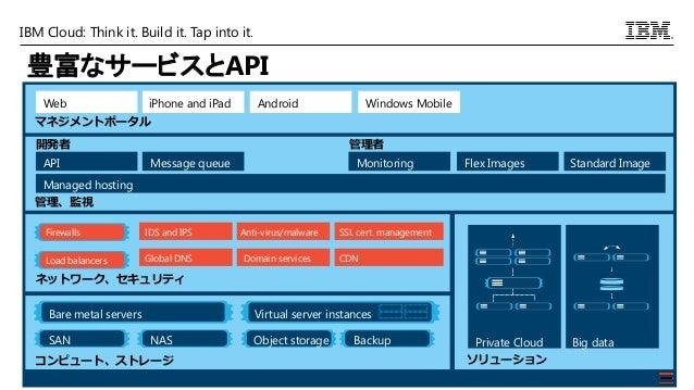 IBM Cloud: Think it. Build it. Tap into it. 豊富なサービスとAPI マネジメントポータル Web iPhone and iPad Android ネットワーク、セキュリティ Load balancer...