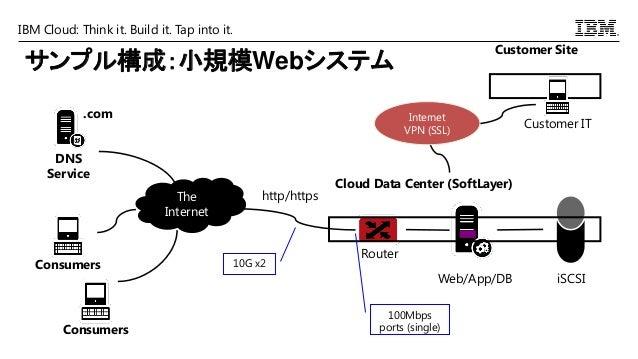 IBM Cloud: Think it. Build it. Tap into it. サンプル構成:小規模Webシステム Router Web/App/DB The Internet .com DNS Service Consumers Co...