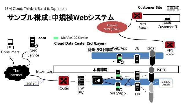 IBM Cloud: Think it. Build it. Tap into it. サンプル構成:中規模Webシステム Router Web/App DB L/B HW FW L/B The Internet .com DNS Servic...