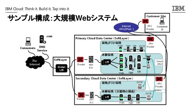 IBM Cloud: Think it. Build it. Tap into it. サンプル構成:大規模Webシステム