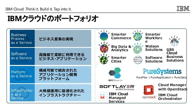 IBM Cloud: Think it. Build it. Tap into it. ビジネス変革の実現 Business Process as a Service Business Process as a Service 高機能で柔軟に利...