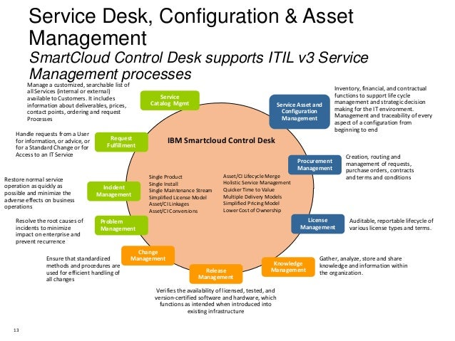 Ibm Solutions Connect 2013  Increase Efficiency By. Fee Based Financial Advice Custom Dodge Vans. Advanced Practicing Nurse Cad Training Course. Jammu University Distance Education. Auto Repair Bakersfield Ca Auto Dial Software. Free Trial Website Builder Office Suites Nyc. How To Become A Forensic Pathologist. Veterinary Allied Staff Education. Free Online Document Sharing And Collaboration