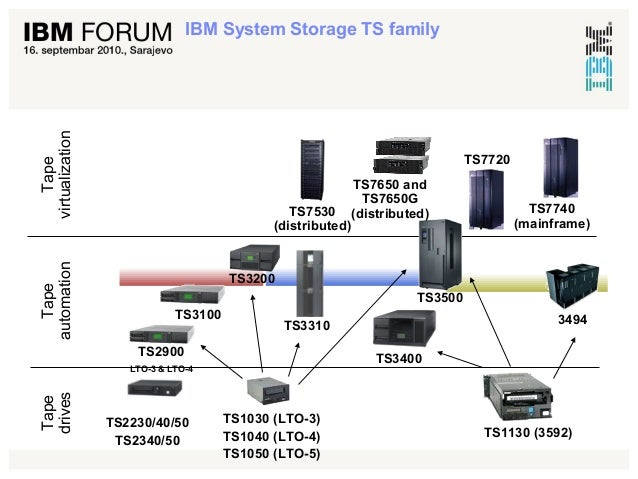 Ibm Storage Solutions For Vmware Environments 2010 Vintage