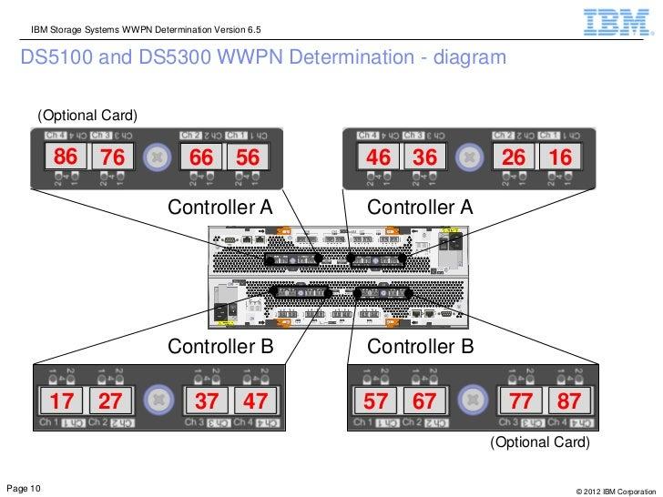 IBM Storage Systems WWPN Determination Version 6.5  DS5100 and DS5300 WWPN Determination - diagram      (Optional Card)   ...