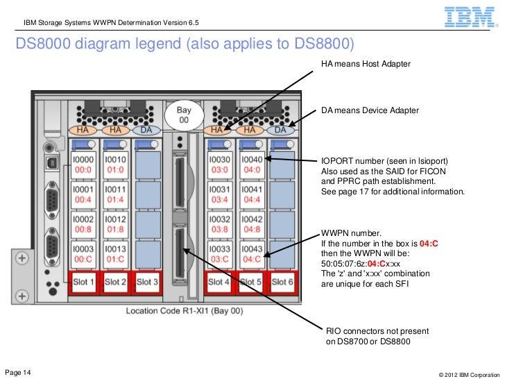 IBM Storage Systems WWPN Determination Version 6.5  DS8000 diagram legend (also applies to DS8800)                        ...
