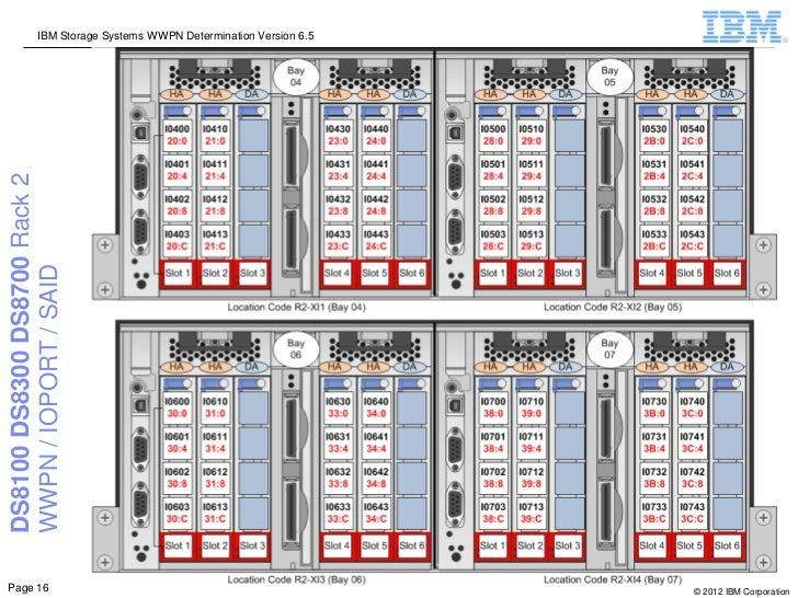 IBM Storage Systems WWPN Determination Version 6.5DS8100 DS8300 DS8700 Rack 2WWPN / IOPORT / SAIDPage 16                  ...