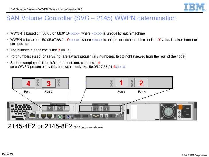 IBM Storage Systems WWPN Determination Version 6.5  SAN Volume Controller (SVC – 2145) WWPN determination   WWNN is based...