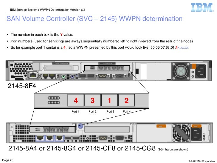 IBM Storage Systems WWPN Determination Version 6.5  SAN Volume Controller (SVC – 2145) WWPN determination   The number in...