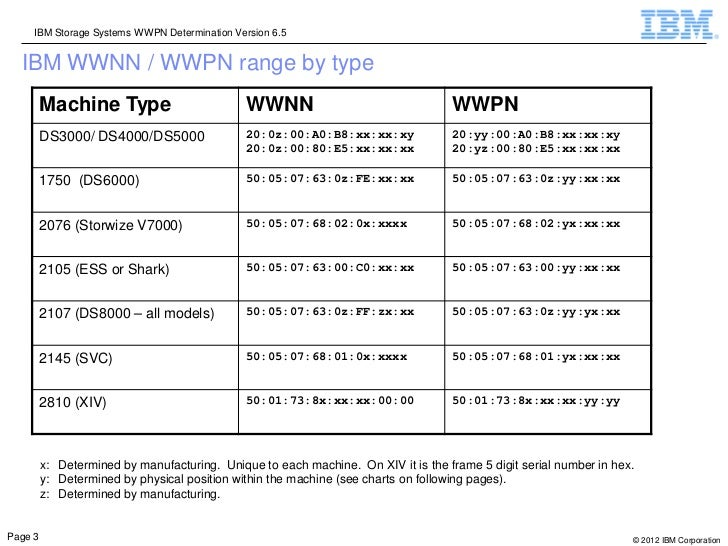 IBM Storage Systems WWPN Determination Version 6.5  IBM WWNN / WWPN range by type         Machine Type                    ...