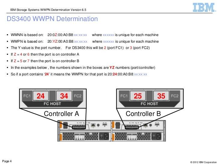 IBM Storage Systems WWPN Determination Version 6.5  DS3400 WWPN Determination   WWNN is based on:        20:0Z:00:A0:B8:x...