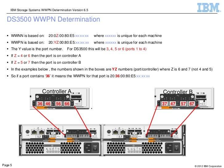 IBM Storage Systems WWPN Determination Version 6.5  DS3500 WWPN Determination   WWNN is based on:        20:0Z:00:80:E5:x...