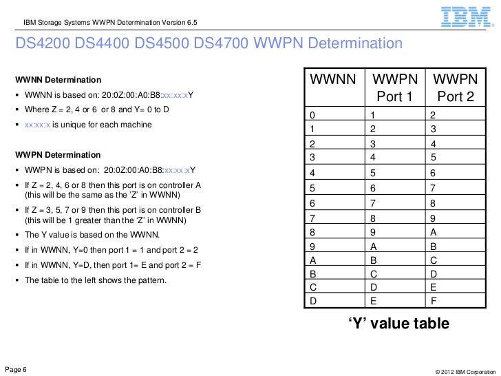 IBM Storage Systems WWPN Determination Version 6.5  DS4200 DS4400 DS4500 DS4700 WWPN Determination  WWNN Determination    ...
