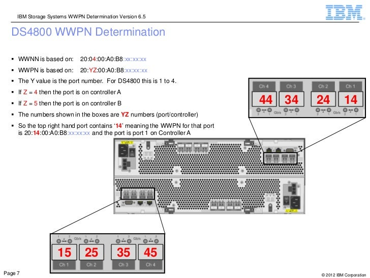 IBM Storage Systems WWPN Determination Version 6.5  DS4800 WWPN Determination   WWNN is based on:        20:04:00:A0:B8:x...