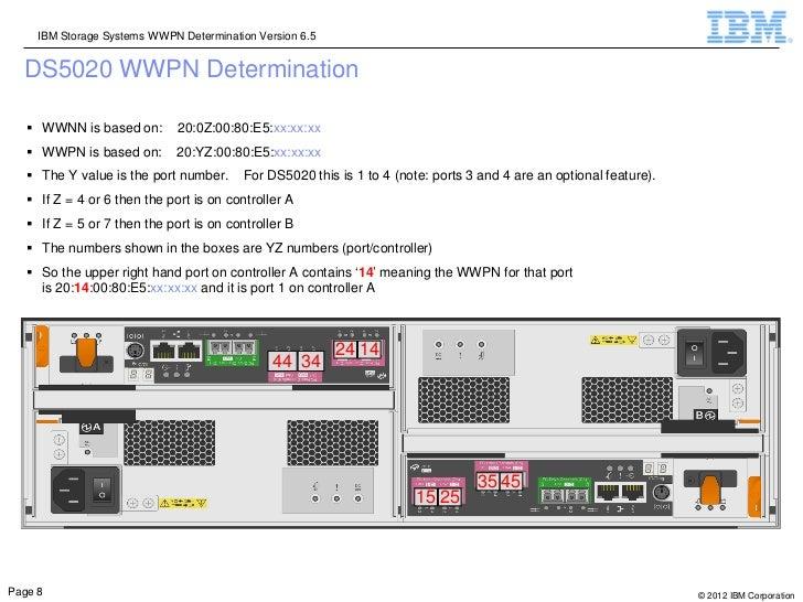 IBM Storage Systems WWPN Determination Version 6.5  DS5020 WWPN Determination    WWNN is based on:        20:0Z:00:80:E5:...