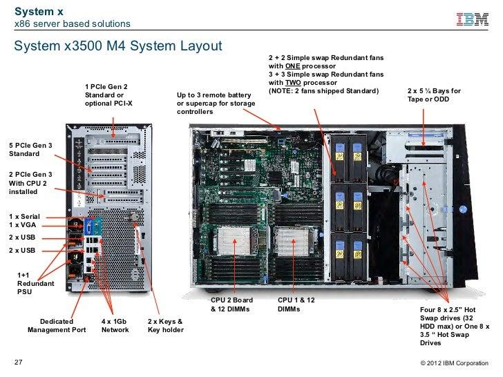 Ibm System X En Bladecenter Overzicht June 2012