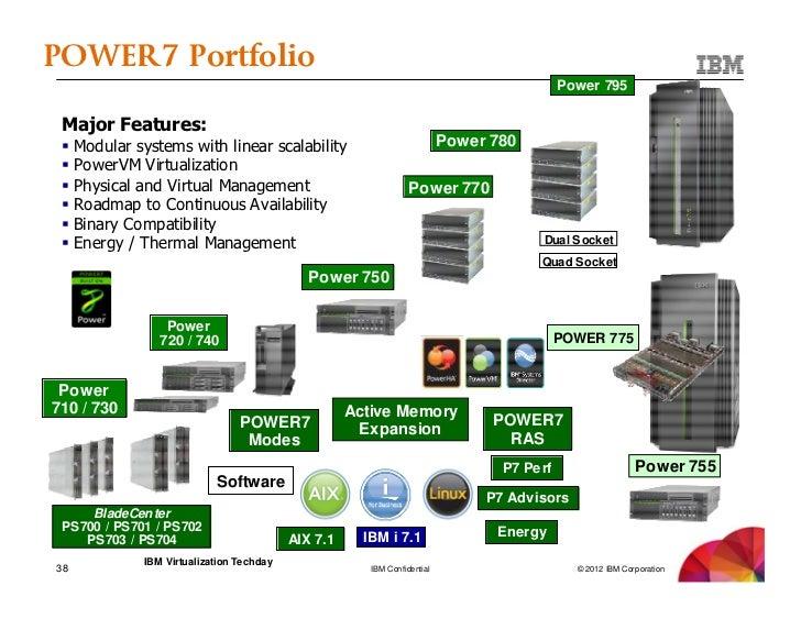 Refurbished IBM Server Discounted Sale - AIX, Power 7, Power