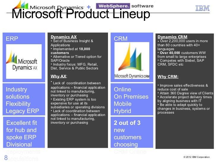 Microsoft Dynamics And Integration
