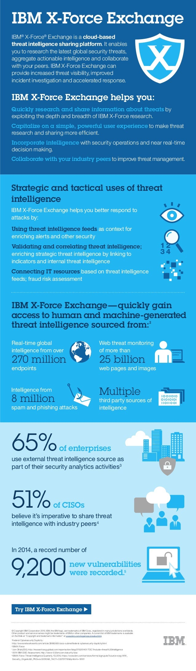 Real-time global intelligence from over 270 million endpoints IBM X-Force Exchange 65%use external threat intelligence sou...