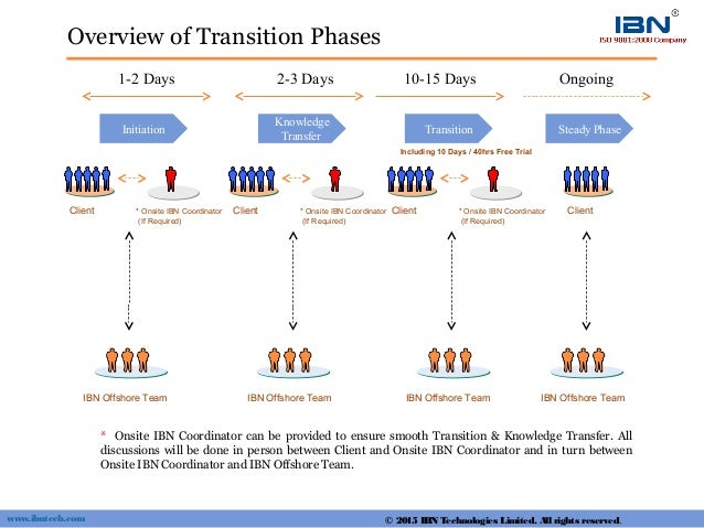 Overview of Transition Phases Initiation Client IBN Offshore Team * Onsite IBN Coordinator (If Required) Knowledge Transfe...
