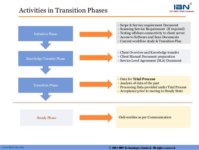 Activities in Transition Phases Initiation Phase Knowledge Transfer Phase Transition Phase Steady Phase - Scope & Service ...