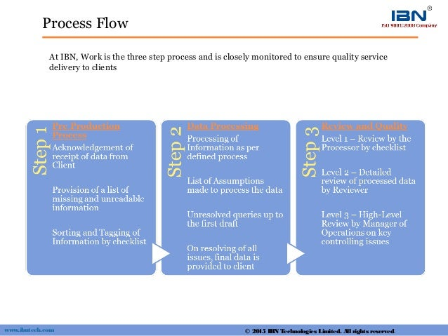 Process Flow At IBN, Work is the three step process and is closely monitored to ensure quality service delivery to clients...