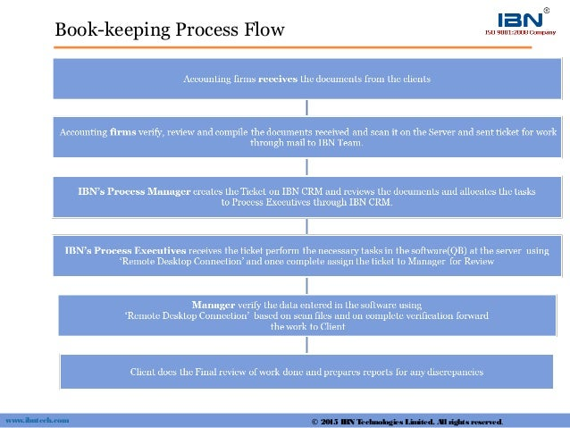 Book-keeping Process Flow © 2015 IBN Technologies Limited. All rights reserved.www.ibntech.com