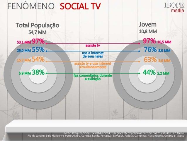 97% 10,5 MM usa a internet de seus lares 76% 8,0 MM29,0 MM 55% assiste tv e usa internet simultaneamente 63% 5,0 MM15,7 MM...