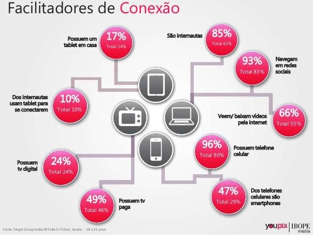 Facilitadores de Conexão Possuem um tablet em casa Dos internautas usam tablet para se conectarem São internautas Navegam ...