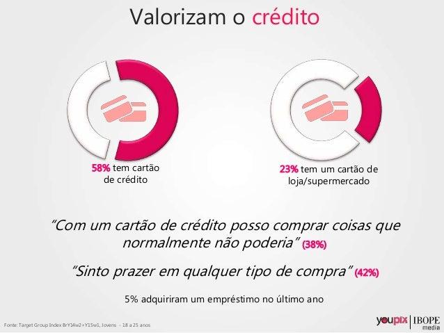 """Valorizam o crédito 23% tem um cartão de loja/supermercado """"Com um cartão de crédito posso comprar coisas que normalmente ..."""