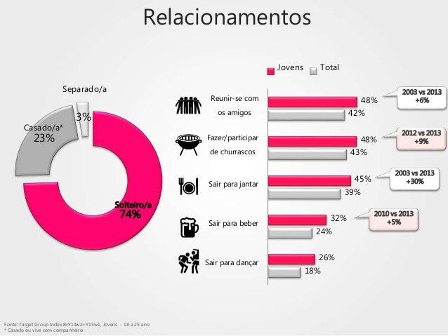 74% 23% 3% Solteiro/a Casado/a* Separado/a Fonte: Target Group Index BrY14w2+Y15w1, Jovens - 18 a 25 ano * Casado ou vive ...