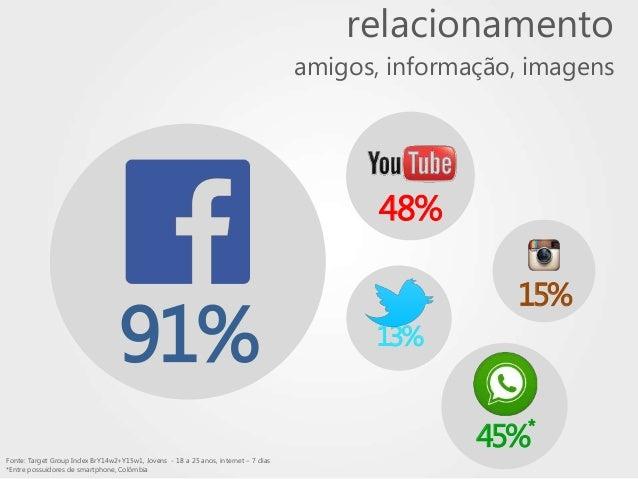 13% relacionamento amigos, informação, imagens 48% 15% Fonte: Target Group Index BrY14w2+Y15w1, Jovens - 18 a 25 anos, int...