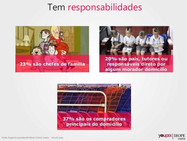 Tem responsabilidades 23% são chefes de família 37% são os compradores principais do domicílio 20% são pais, tutores ou re...