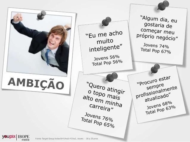 Fonte: Target Group Index BrY14w2+Y15w1, Jovens - 18 a 25 anos