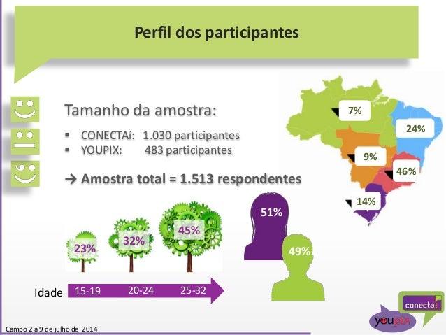 24% 7% 9% 46% 14% Perfil dos participantes Campo 2 a 9 de julho de 2014 Tamanho da amostra:  CONECTAí: 1.030 participante...
