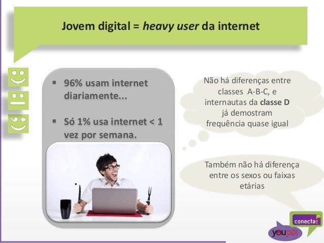  96% usam internet diariamente...  Só 1% usa internet < 1 vez por semana. Jovem digital = heavy user da internet Não há ...