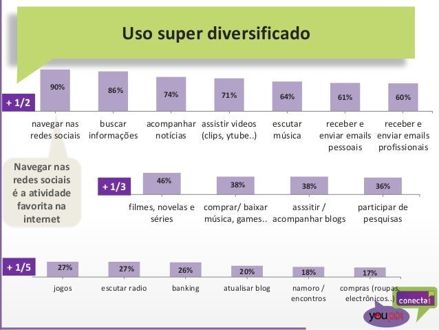 Navegar nas redes sociais é a atividade favorita na internet Uso super diversificado 90% 86% 74% 71% 64% 61% 60% navegar n...