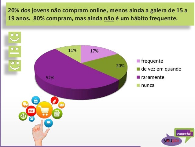 20% dos jovens não compram online, menos ainda a galera de 15 a 19 anos. 80% compram, mas ainda não é um hábito frequente....