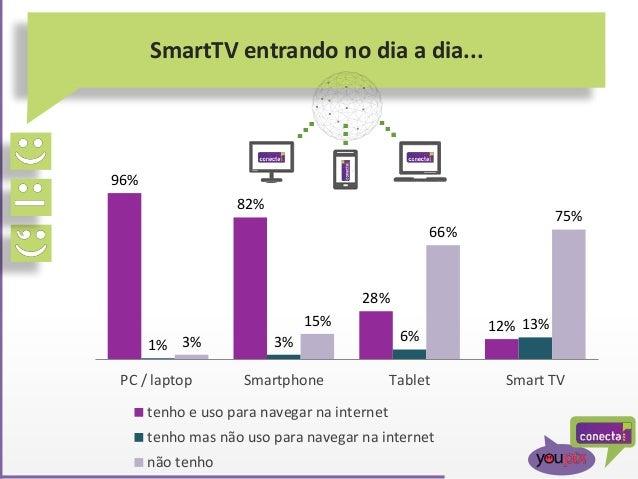 SmartTV entrando no dia a dia... 96% 82% 28% 12% 1% 3% 6% 13% 3% 15% 66% 75% PC / laptop Smartphone Tablet Smart TV tenho ...