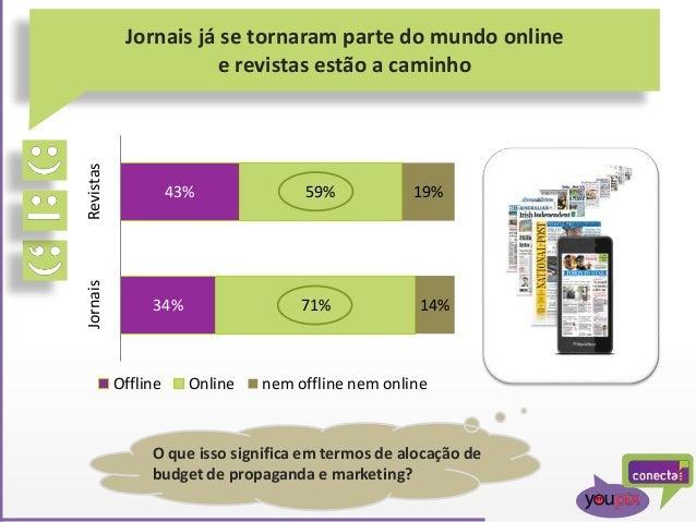 Jornais já se tornaram parte do mundo online e revistas estão a caminho 34% 43% 71% 59% 14% 19% JornaisRevistas Offline On...