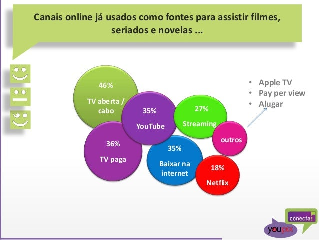 Canais online já usados como fontes para assistir filmes, seriados e novelas ... 46% TV aberta / cabo 36% TV paga 35% Baix...