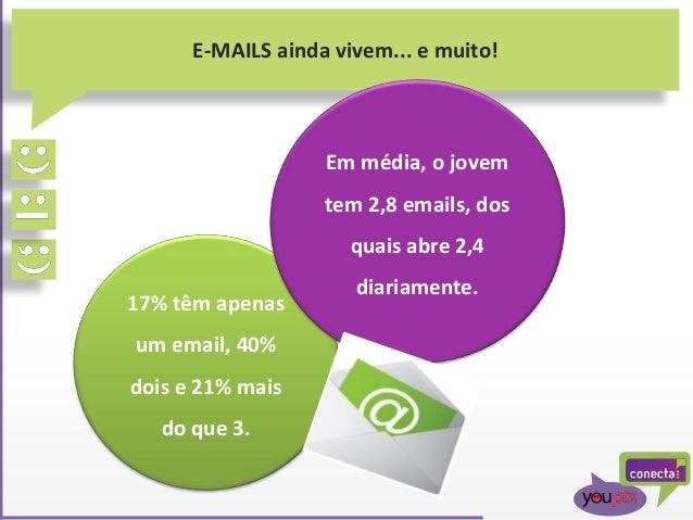 17% têm apenas um email, 40% dois e 21% mais do que 3. E-MAILS ainda vivem... e muito! Em média, o jovem tem 2,8 emails, d...