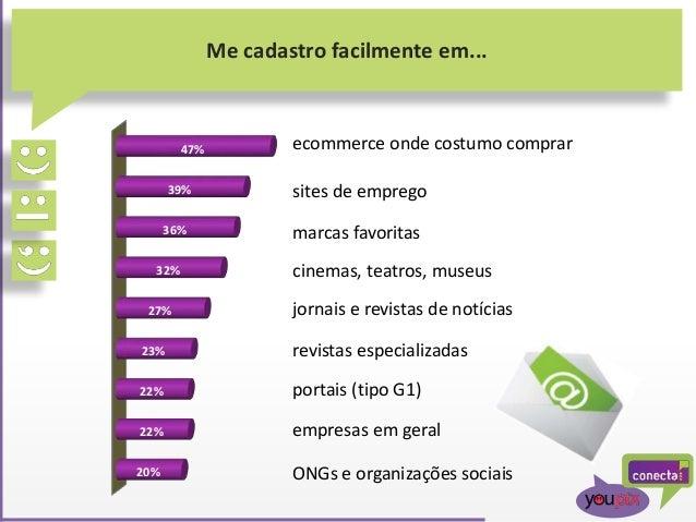 Me cadastro facilmente em... 20% 22% 22% 23% 27% 32% 36% 39% 47% ecommerce onde costumo comprar marcas favoritas sites de ...