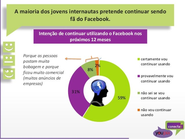 A maioria dos jovens internautas pretende continuar sendo fã do Facebook. Intenção de continuar utilizando o Facebook nos ...