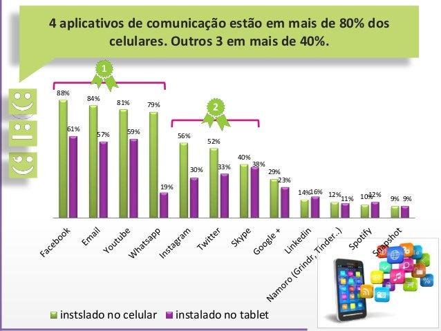 4 aplicativos de comunicação estão em mais de 80% dos celulares. Outros 3 em mais de 40%. 88% 84% 81% 79% 56% 52% 40% 29% ...