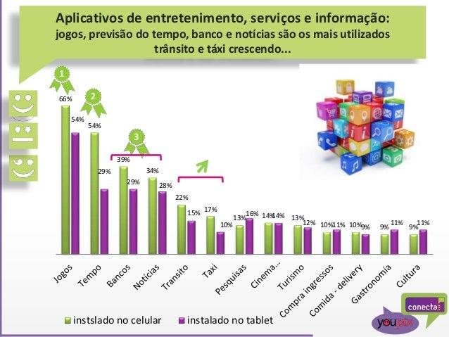 Aplicativos de entretenimento, serviços e informação: jogos, previsão do tempo, banco e notícias são os mais utilizados tr...