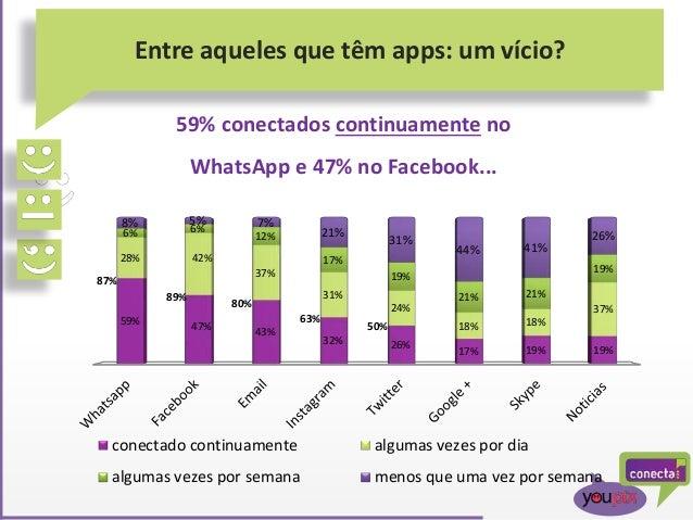 Entre aqueles que têm apps: um vício? 59% 47% 43% 32% 26% 17% 19% 19% 28% 42% 37% 31% 24% 18% 18% 37% 6% 6% 12% 17% 19% 21...