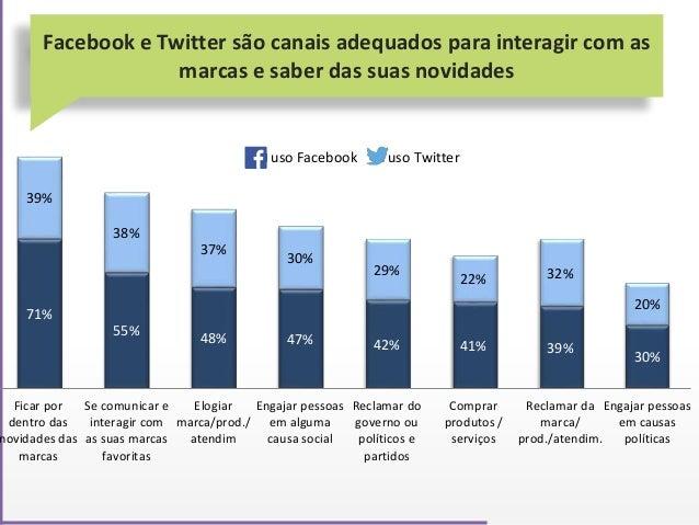 Facebook e Twitter são canais adequados para interagir com as marcas e saber das suas novidades 71% 55% 48% 47% 42% 41% 39...
