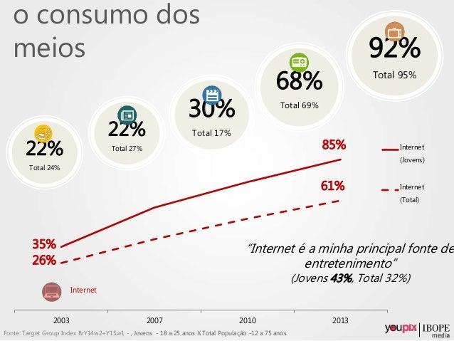 35% 85% 26% 61% 2003 2007 2010 2013 Internet (Jovens) Internet (Total) Internet 92% Total 95% 68% Total 69% 30% Total 17% ...